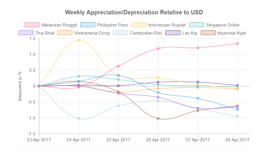 southeast asia currency appreciation compared to US Dollar 24-28 April, 2017