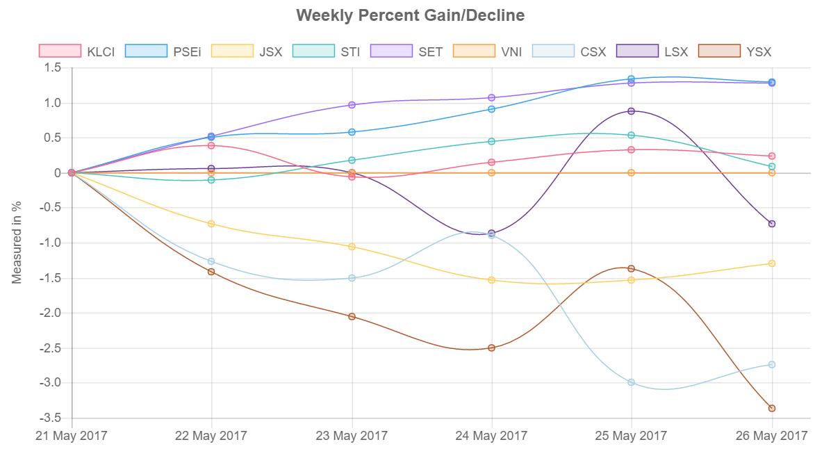Southeast Asia Stock Market Performance Chart 29 May-2 June 2017