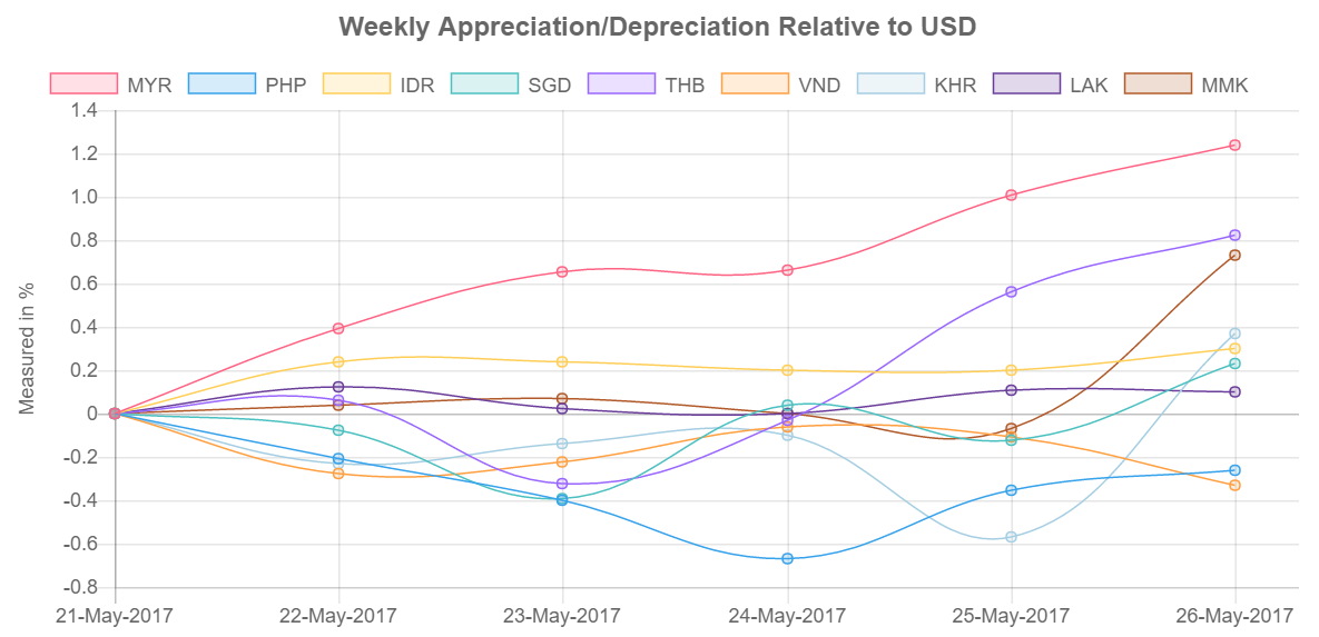 Southeast Asia Stock Currency Performance Chart Compared to USD 29 May-2 June 2017