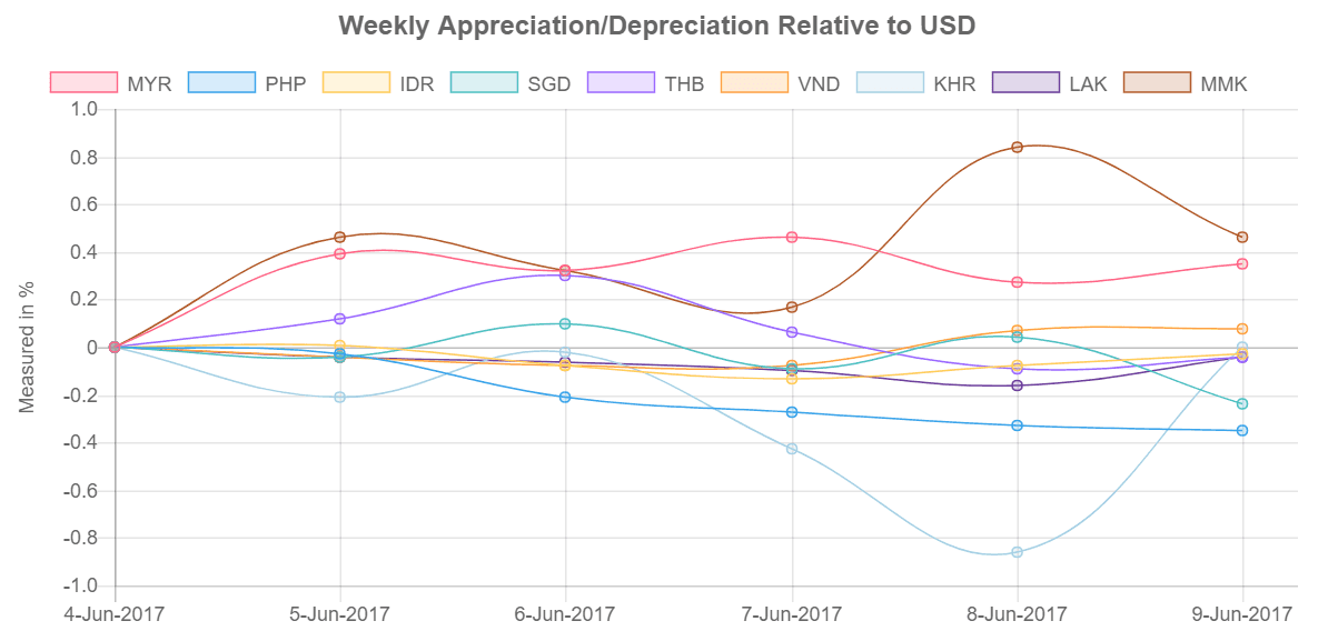 Currency Relative to USD 5-9 June