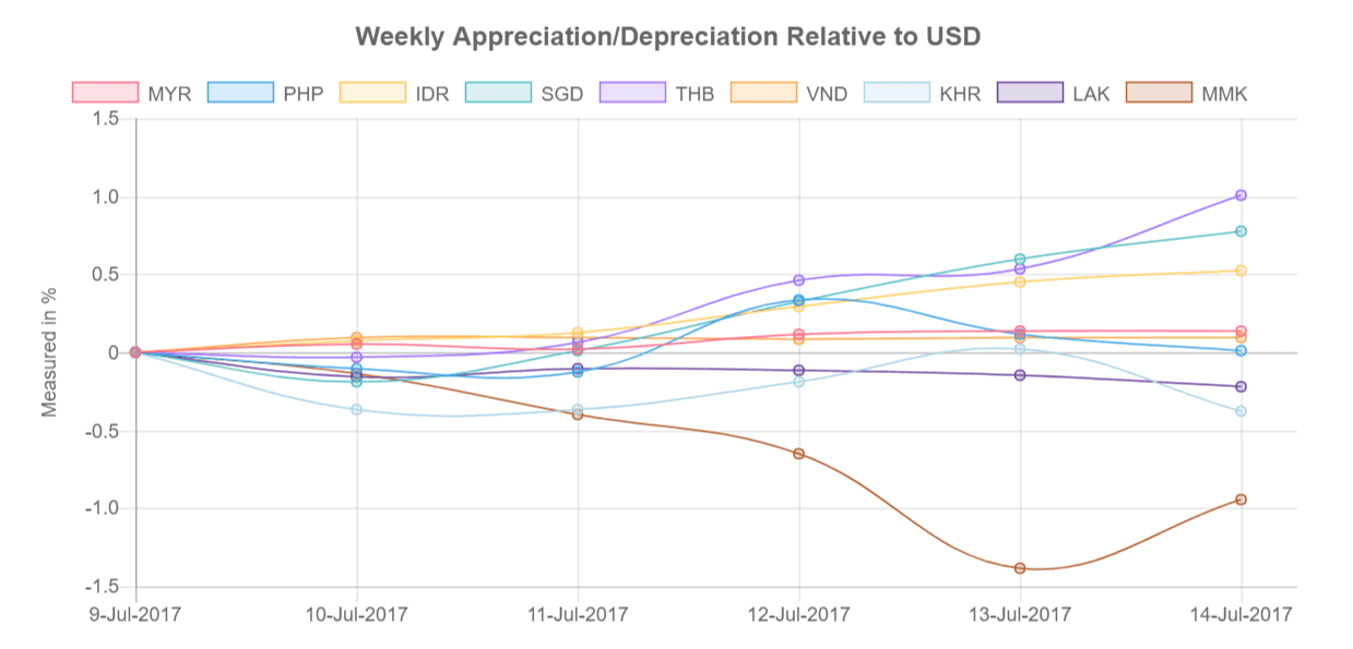 Southeast Asia's currencies relative to US Dollar from 10-14-July-2017