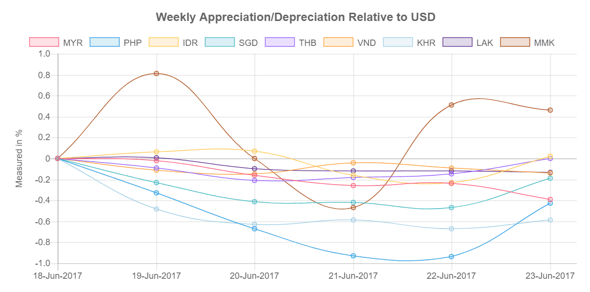 Southeast Asia Currency Relative to USD 19-23 June, 2017