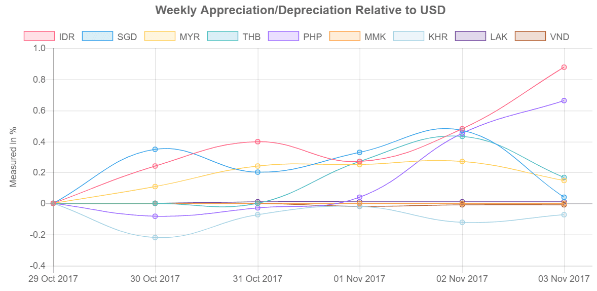 Southeast Asia's currency values relative to US Dollar from 30 October-03 November 2017