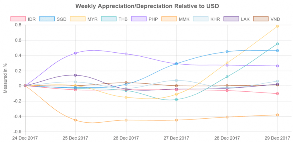 Southeast Asia's currency values relative to US Dollar from 25-29 December 2017