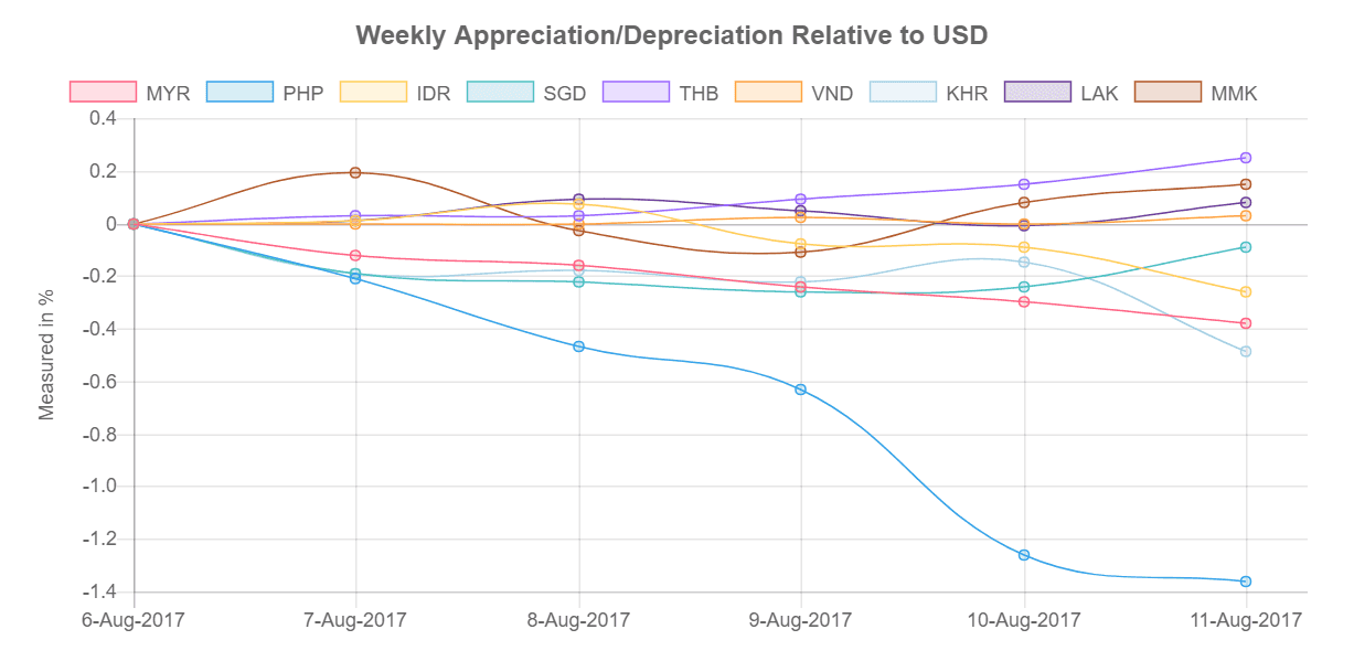 Southeast Asia's currencies relative to US Dollar from 07-11 August 2017