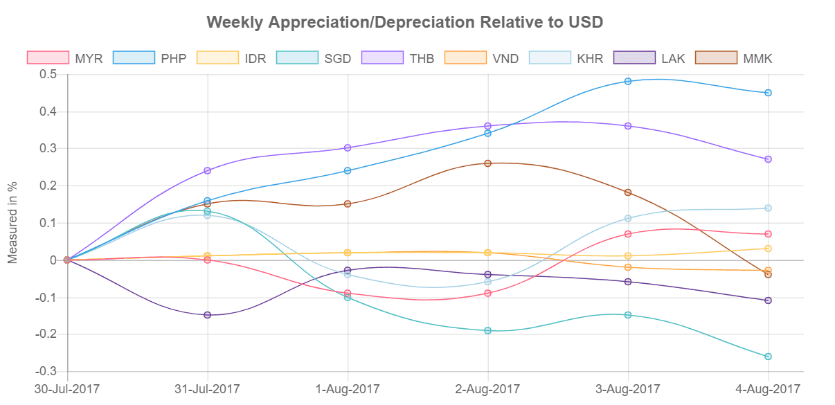 Southeast Asia's currencies relative to US Dollar from 31 July- 04 August 2017