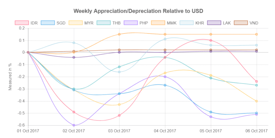 Southeast Asia's currencies relative to US Dollar from 02-06 October 2017