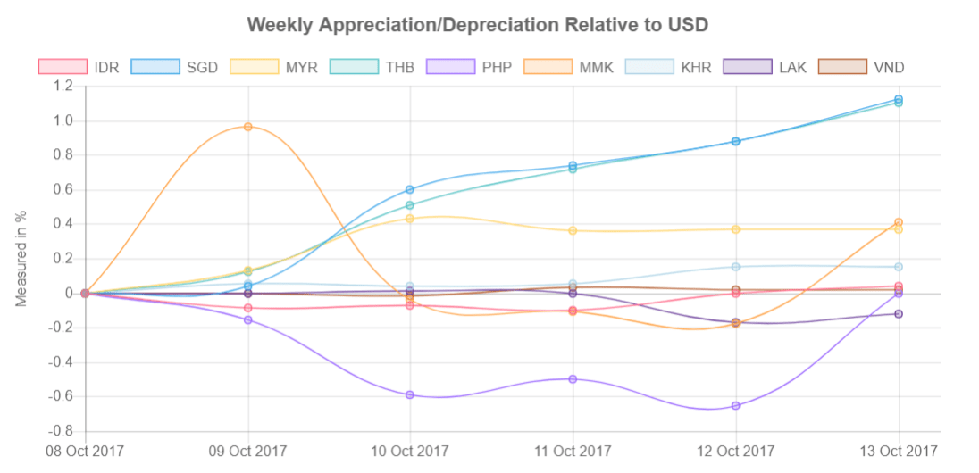 Southeast Asia's currencies relative to US Dollar from 09-13 October 2017