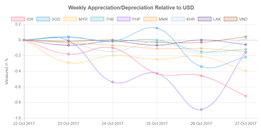 Southeast Asia's currencies relative to US Dollar from 23-27 October 2017