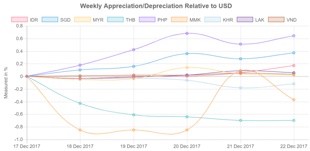 Southeast Asia's currency values relative to US Dollar from 17-22 December 2017