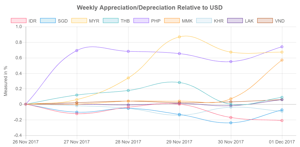Southeast Asia's currency values relative to US Dollar from 27 November-01 December 2017