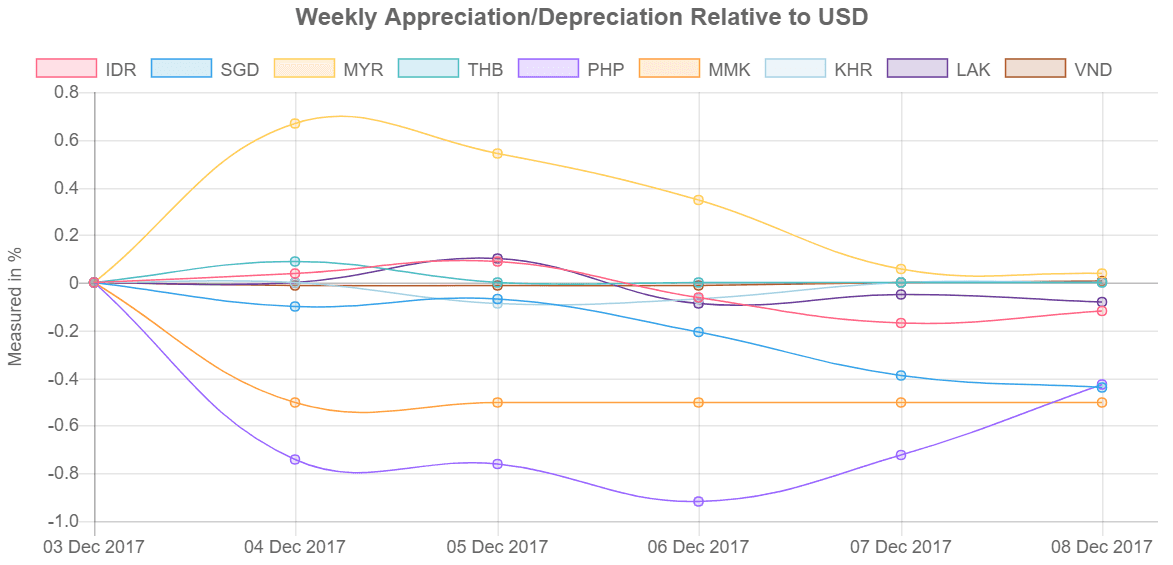Southeast Asia's currency values relative to US Dollar from 4-8 December 2017